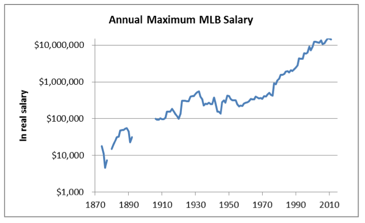 haupert-mlb-salary-leaders-chart2